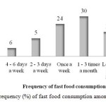 FIGURE 2: Frequency (%) of fast food consumption among adolescents