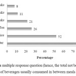FIGURE 4:  Types of beverages usually consumed in between meals among adolescents