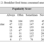 TABLE 2: Breakfast food items consumed among adolescents