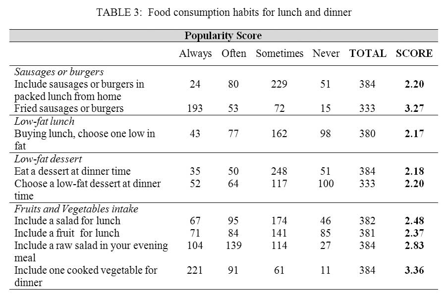 food consumption among international students Fruit and vegetable consumption among college students in arkansas and   published in international food and agribusiness management.