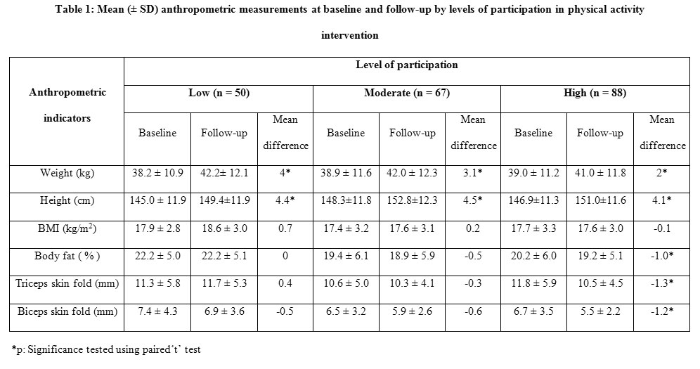 Classroom Furniture Dimensions And Anthropometric Measures ~ Effects of after school physical activity intervention to