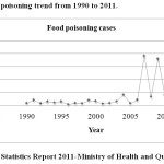 Figure 1: Food poisoning trend from 1990 to 2011