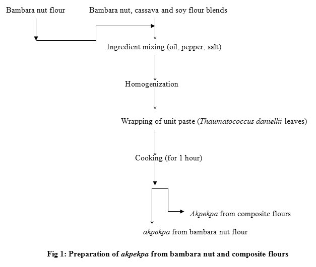 Proximate Composition, Functional and Sensory Properties of