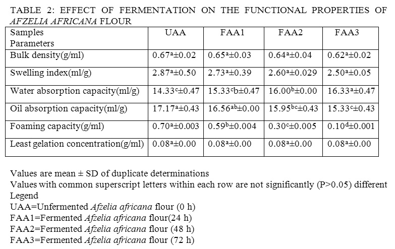 Effect of Fermentation on the Proximate Composition and