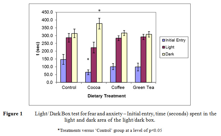 light dark box test 3
