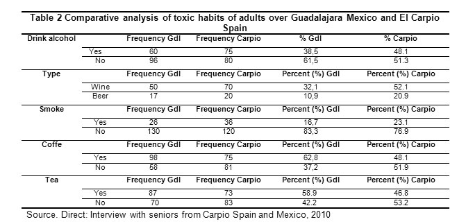 Eating patterns and physical activity in older adults carpio crdoba click here to view table fandeluxe