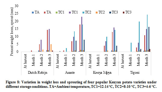 Click here to View figure  sc 1 st  Current Research in Nutrition and Food Science & Physico-Chemical Changes in Popular Kenyan Processing Potato ...
