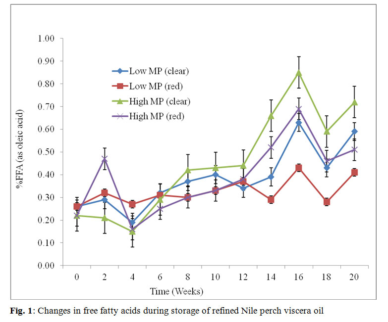 Storage Stability of Refined Oil From Lake Victoria Nile Perch
