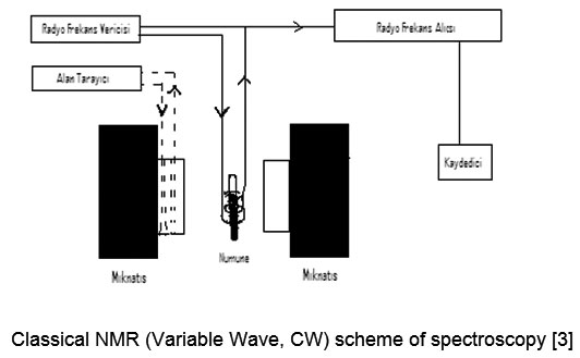Nuclear Magnetic Resonance Spectroscopy Applications In Foods