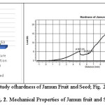 Fig. 2 (a) Comparative study ofhardness of Jamun Fruit and Seed; Fig. 2 (b) Compression Test Profile of Jamun Fruit