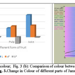 Fig. 3 (a): Changes in colour;  Fig. 3 (b): Comparison of colour between Jamun juice and seed