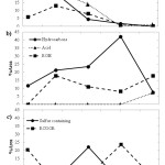 Figure 1. Changes in peak area percent of aroma volatile compounds  in whole wheat sourdough during 672 hours of fermentation