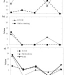 Figure 2. Changes in peak area percent of aroma volatile compounds in all-purpose sourdough during 672 hours of fermentation