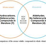 Figure 3. Comparison of the aroma volatile compounds in whole wheat and all-purpose sourdough