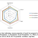 Figure 1: Radar chart indicating sensory properties of snack bar prepared with different formulations (Formulation A, Formulation B and Formulation C).  Where, Formulation A, B and C contains (35:15; 40:10; 45:5 %) jackfruit seed flour: ragi flour