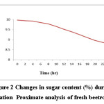 Figure 2 Changes in sugar content (%) during fermentation  Proximate analysis of fresh beetroot juice