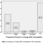 Figure 1: Frequency of energy drink consumption by the respondents