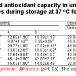 Table 3: Changes of bioactive compounds and antioxidant capacity in untreated and sterilized white and black sesame seed cakes during storage at 37 oC for 6 months