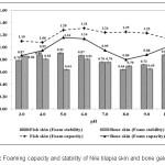 Fig. 1 : Foaming capacity and stability of Nile tilapia skin and bone gelatins