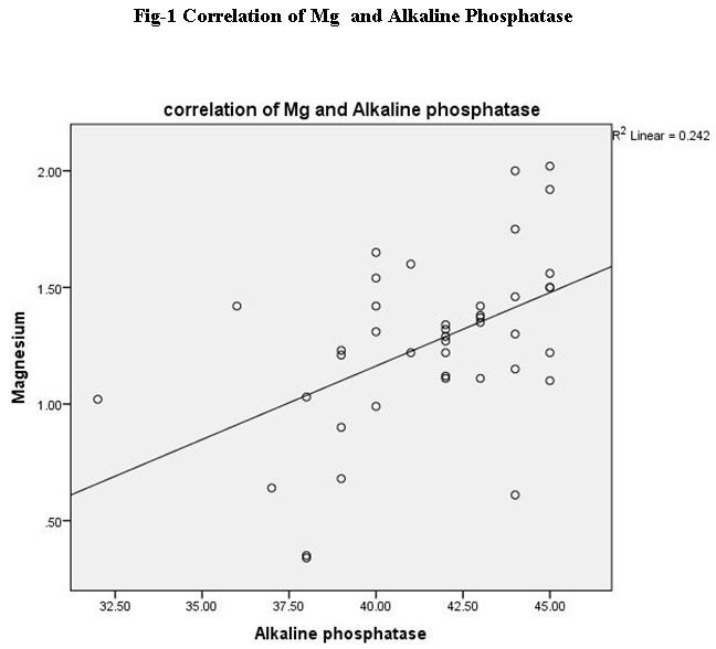 Low Alkaline Phosphatase (ALP) In Adult Population an Indicator of