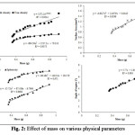 Fig. 2: Effect of mass on various physical parameters