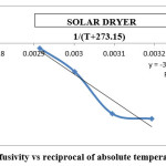 Fig 10: Effective diffusivity vs reciprocal of absolute temperature for solar dryer