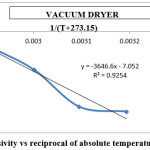 Fig 11: Effective diffusivity vs reciprocal of absolute temperature for vacuum dryer