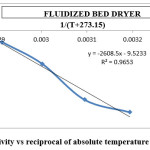 Fig 12: Effective diffusivity vs reciprocal of absolute temperature for fluidized bed dryer