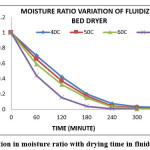 Fig. 3: Variation in moisture ratio with drying time in fluidized bed dryer