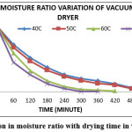 Fig. 4: Variation in moisture ratio with drying time in vacuum dryer