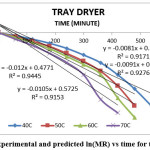 Fig. 5: Experimental and predicted ln(MR) vs time for tray dryer