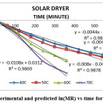 Fig. 6: Experimental and predicted ln(MR) vs time for solar dryer