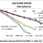 Fig. 7: Experimental and predicted ln(MR) vs time for vacuum dryer