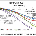 Fig. 8: Experimental and predicted ln(MR) vs time for fluidized bed dryer