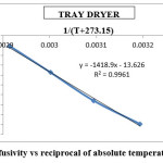 Fig 9: Effective diffusivity vs reciprocal of absolute temperature for tray dryer
