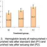 Hemoglobin levels of malnourished rats (M),  malnourished rats after standard diet (P1) and  malnourished rats after seluang diet (P2)